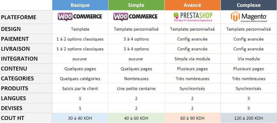 tarifs sites ecommerce maroc